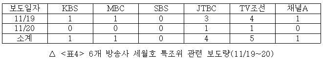 6개 방송사 세월호 특조위 관련 보도량(11/19~20)
