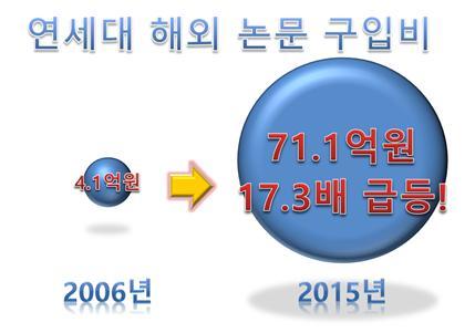 연세대 해외 논문 구독비 연세대는 지난 10년 동안 해외학술 저널 구독비가 17배나 상승했다.