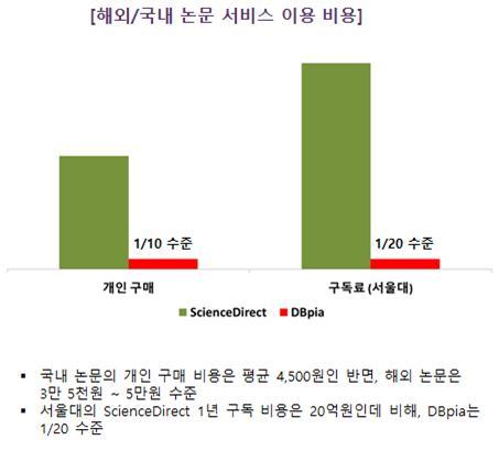 해외/국내 논문서비스 이용 비용 국내 논문의 개인 구매 비용은 평균 4500원인 반면, 해외 논문은 35000~5,0000원 수준이다.