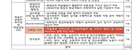 한국연구재단 우수학술지 평가 항목 한국연구재단은 우수학술지를 평가하는 데 논문 무료 공개 여부를 평가 항목으로 포함시켰다. 출처 : 2015 국정감사 정책자료집_ 새정치민주연합 이개호 의원실
