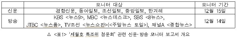 세월호 특조위 청문회 관련 신문 방송 모니터 보고서 개요