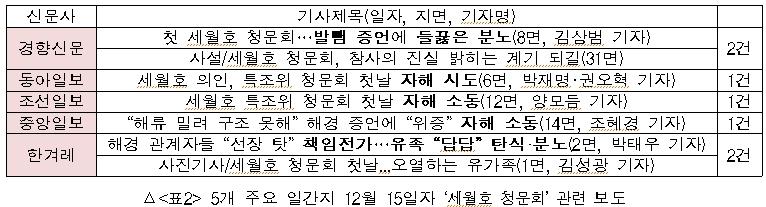 5개 주요 일간지 12월 15일자 세월호 청문회 관련 보도