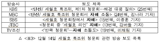 12월 14일 세월호 특조위 청문회 관련 방송 보도 목록