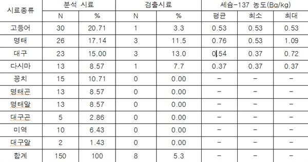 2015년 시중 유통 수산물 방사능 조사 중 '시료 종류별 방사능 오염 분석 결과'.