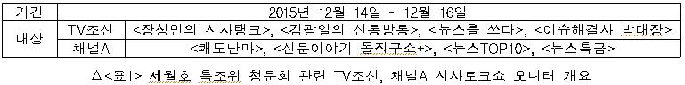 세월호 특조위 청문회 관련 TV조선 채널A 시사토크쇼 모니터 개요