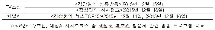 TV조선, 채널A 시사토크쇼 중 세월호 특조위 청문회 관련 방송 목록