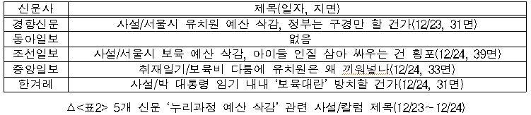 5개 신문 누리과정 예산 삭감 관련 사설/칼럼 제목(12/23~12/24)