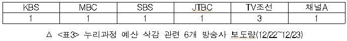 누리과정 예산 삭감 관련 6개 방송사 보도량(12/22~12/23)