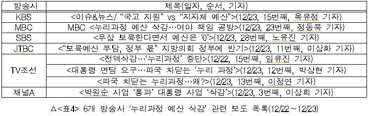 6개 방송사 누리과정 예산 삭감 관련 보도 목록(12/22~12/23)