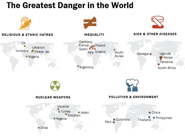 전 세계 태도 설문조사(Global Attitudes survey) 결과