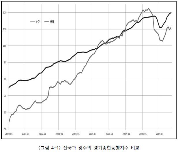 광주와 전국의 경기동행지수 비교