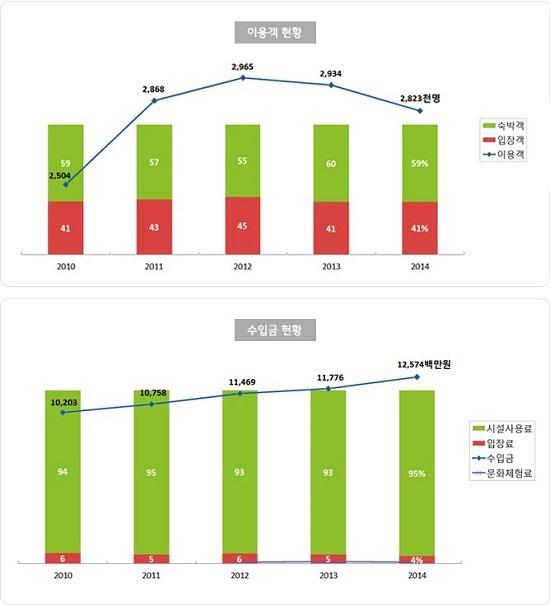 휴양림 이용객의 약 60%는 숙박객이며, 2014년에는 282만명이 휴양림을 찾았다.