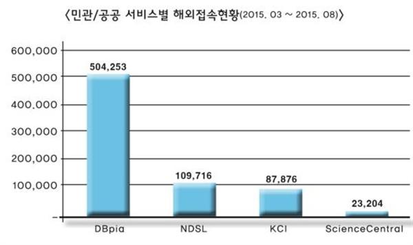 민간사 DBpia와 공공기관 사이트 해외방문자 수. 출처: SimilarWeb.com(2015. 03. - 2015. 08)