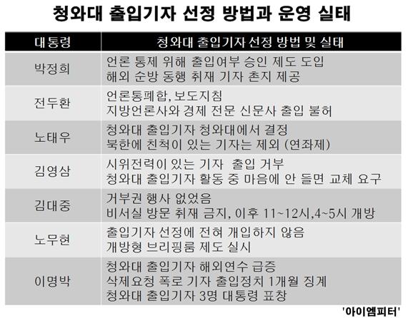 정권별 청와대 출입기자 선정방법