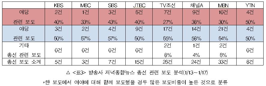 방송사 저녁종합뉴스 총선 관련 보도 분석(1/13~1/17)