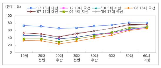 그림1. 최근 선거의 연령대별 투표율 변화