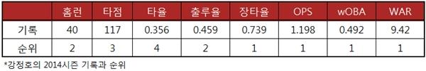 강정호  2014시즌 기록과 리그 순위
