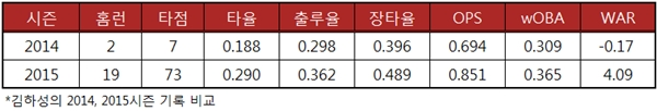 김하성 2014 2015시즌 기록 비교