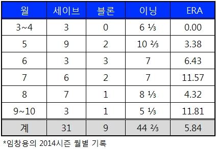 임창용 2014시즌 월별 기록