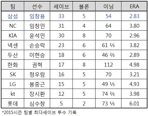 2015시즌 팀별 최다세이브 투수기록