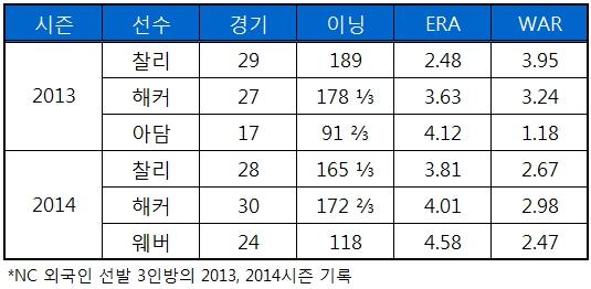 NC 외국인 선발 3인방의 2013 2014 시즌 기록