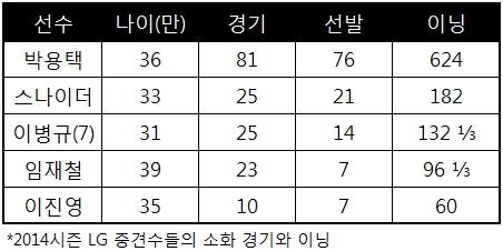 2014시즌 LG 중견수들의 기록