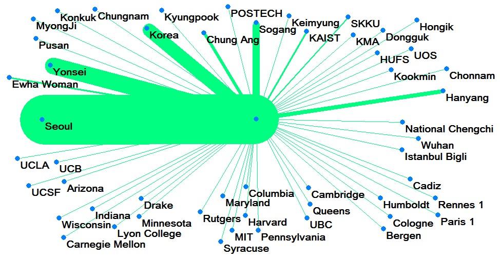 8시부터 6시 방향에 영미권(미국, 영국, 캐나다) 대학들에 개별적으로 유학을 다녀온 교수들은 꽤 있지만, 5시 방향의 유럽권 대학(파리 1대학, 렌느 1대학, 훔볼트 대학 등) 출신들은 훨씬 적다는 걸 알 수 있다.