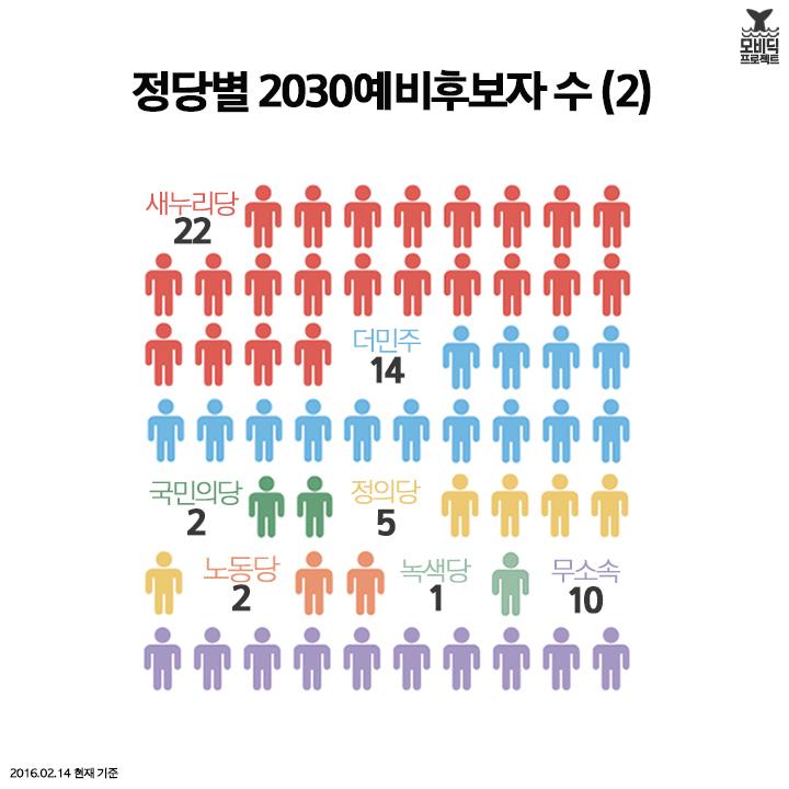 정당별 2030예비후보자 수(2) 정당별 2030예비후보자 수