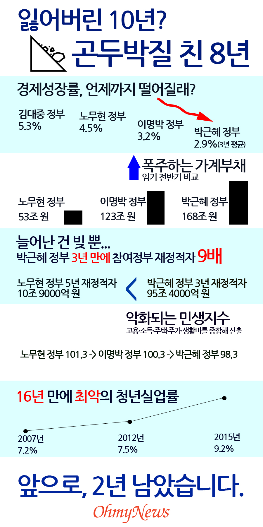 박근혜3년에 대한 이미지 검색결과