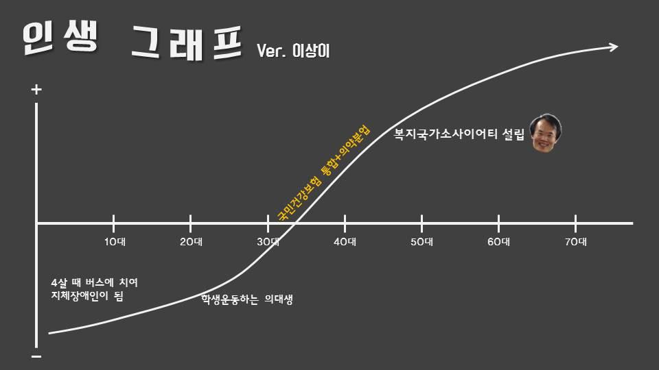 이상이 후보 인생 그래프