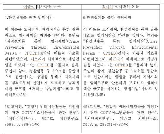 김석기 후보 표절(5)