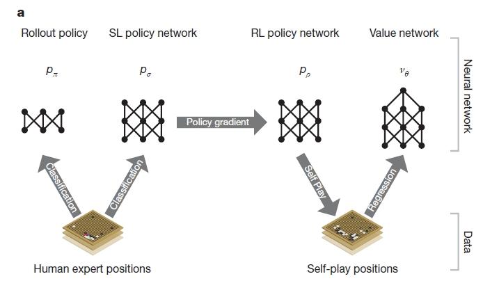 알파고의 지도학습과 강화학습. 알파고의 지도학습과 강화학습. (자료출처 : Mastering the game of Go with Deep neural networks and tree search, Nature)