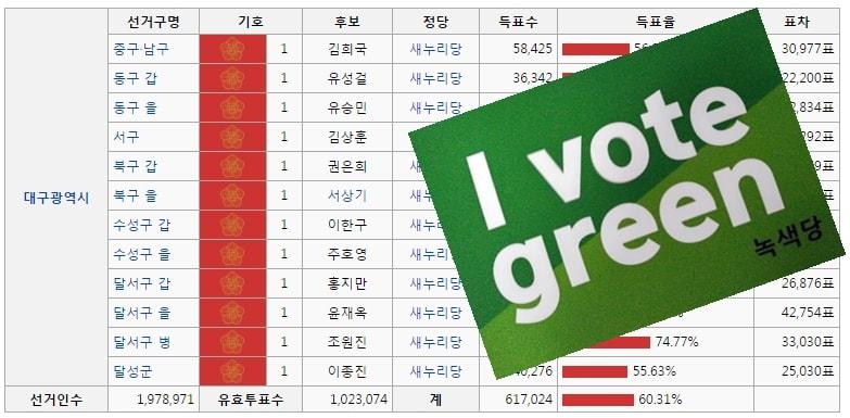 지난 19대 총선에서 대구광역시 12개 선거구는 모두 새누리당이 차지했다.