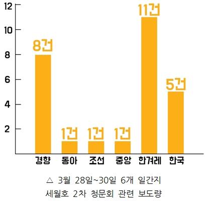 3/28~30 6개 일간지 세월호 2차 청문회 관련 보도량
