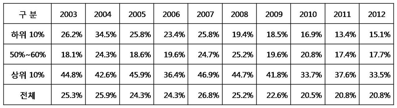 자영업자의 소득 탈루율 및 탈세규모의 추정, 국회예산정책처(2014))