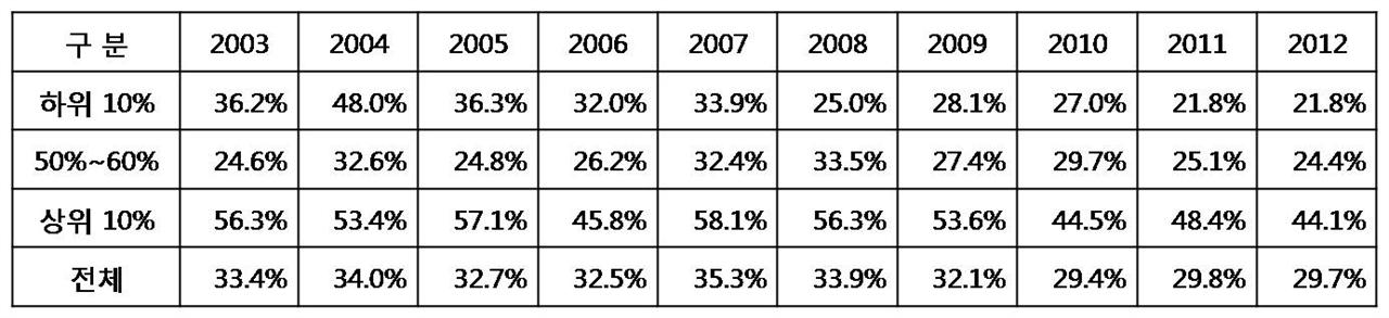 자영업자의 소득 탈루율 및 탈세규모의 추정, 국회예산정책처(2014)