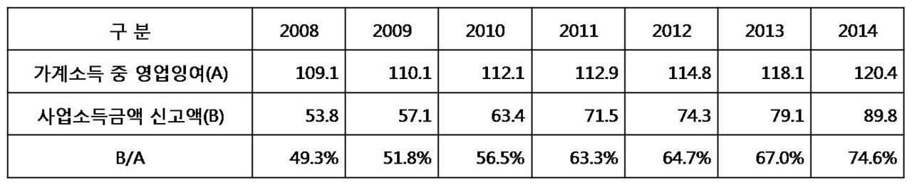 자영업자 소득파악률 대용치. (자료 : 각 년도 국민소득통계(한국은행), 각 년도 국세통계연보(국세청), 사업소득 계산은 종합신고되는 사업소득과 원천징수되는 사업소득을 합산함)