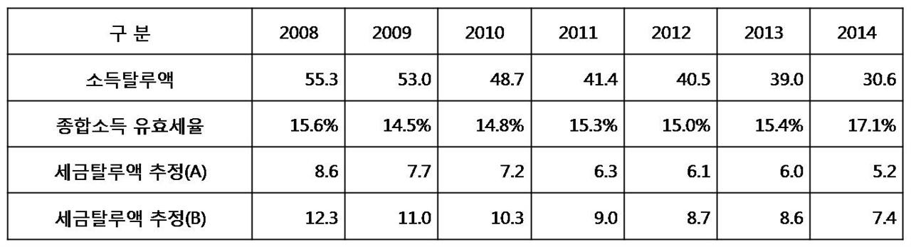 탈루세액 추정. (자료 : 각 년도 국세통계연보(국세청), 세금탈루액 추정(B)는 누진세 효과를 반영하기 위해 세금탈루액(A)의 1.43배로 계산함)