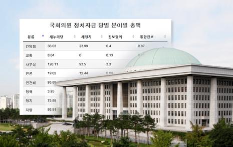오마이뉴스는 3월 21일부터 '19대 정치자금 봉인해제' 연속 기획기사를 보도하고 있다.