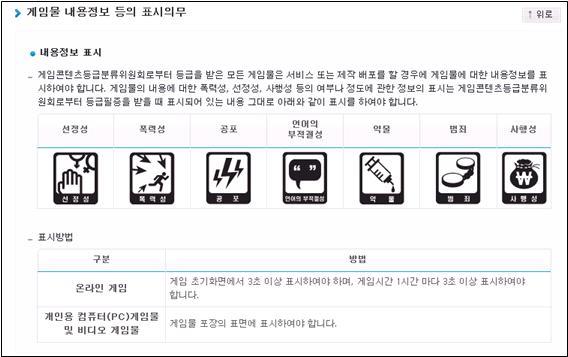 '게임콘텐츠등급분류위원회(GCRB)'의 게임물 내용정보 표시 사항