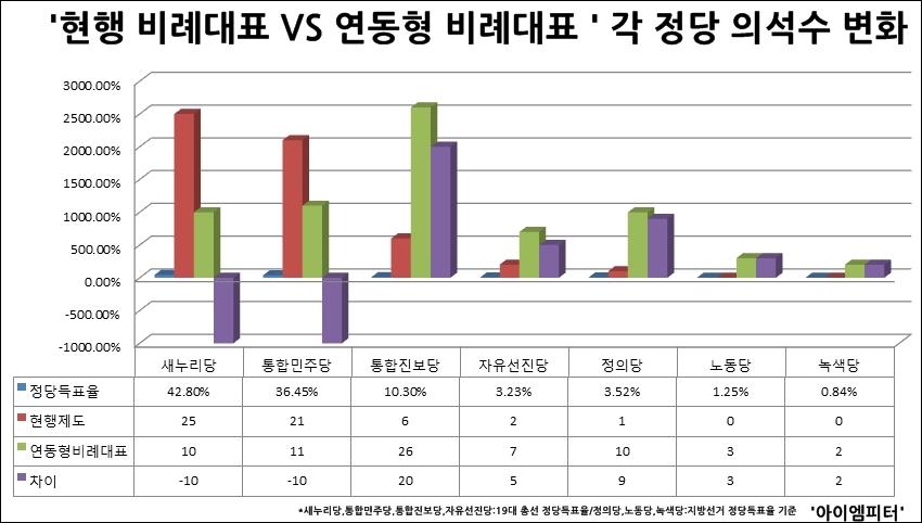정당 득표율에 따른 현행 비례대표 의석수와 연동형 비례대표로 계산한 각 정당 의석수.