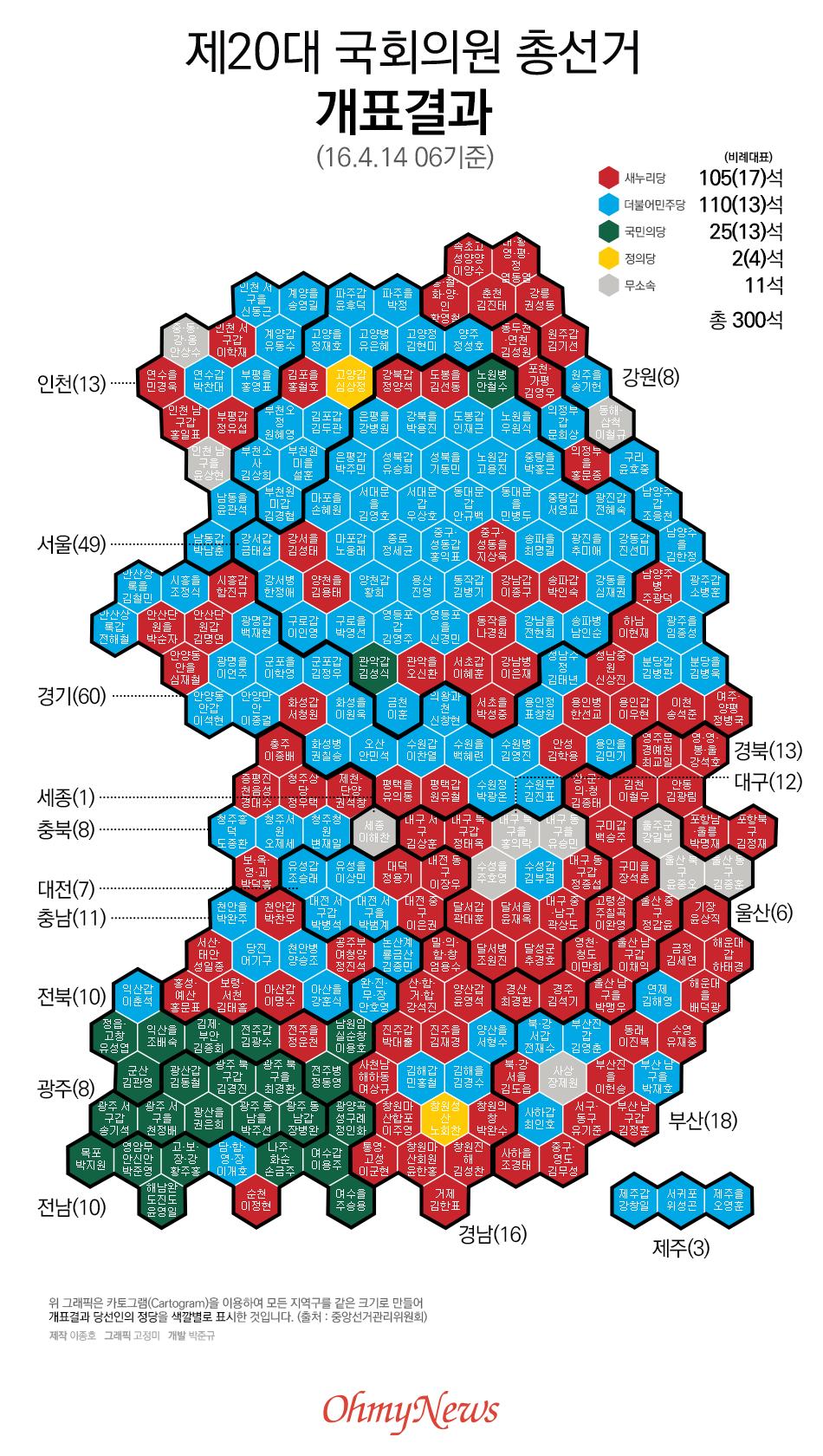 제20대 국회의원 총선거 개표결과
