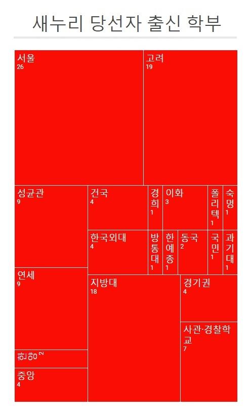 '과기대'는 서울과학기술대학교, '한예종'은 한국예술종합학교이다.
