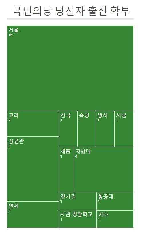 '시립'은 서울시립대학교다. '기타'는 비례대표 13번 최도자 당선인이며 학부 학력 조사가 어려워 예외적으로 미분류하였다.