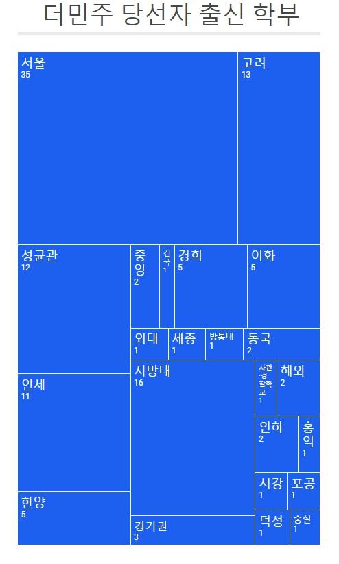 '사관·경찰학교'는 육군사관학교, 해군사관학교, 간호사관학교, 경찰대학교를 말한다. '포공'은 포항공과대학교, '외대'는 한국외국어대학교, '방통대'는 한국방송통신대학교이다.