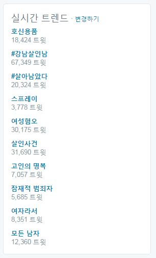 트위터에서는 #강남역살인남, #살아남았다 등의 해시태그와 '여성혐오', '호신용품', '여자라서' 등의 키워드가 '실시간 트렌드' 목록의 대부분을 차지했다.