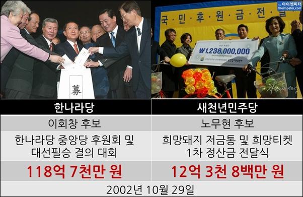 2002년 한나라당 이회창 후보와 새천년민주당 노무현 후보가 대선자금 후원금을 모금하고 받는 장면