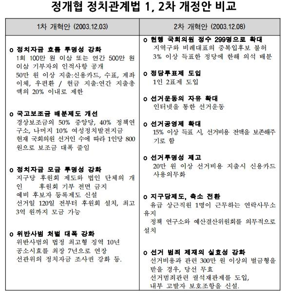 정개협(정치개혁특별위원회의) 정치관계법 1, 2차 개정안 비교