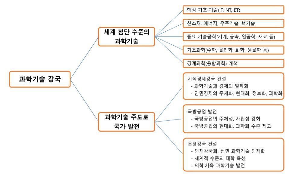 도표 북한이 당 대회에서 밝힌 과학기술 강국의 내용을 정리한것