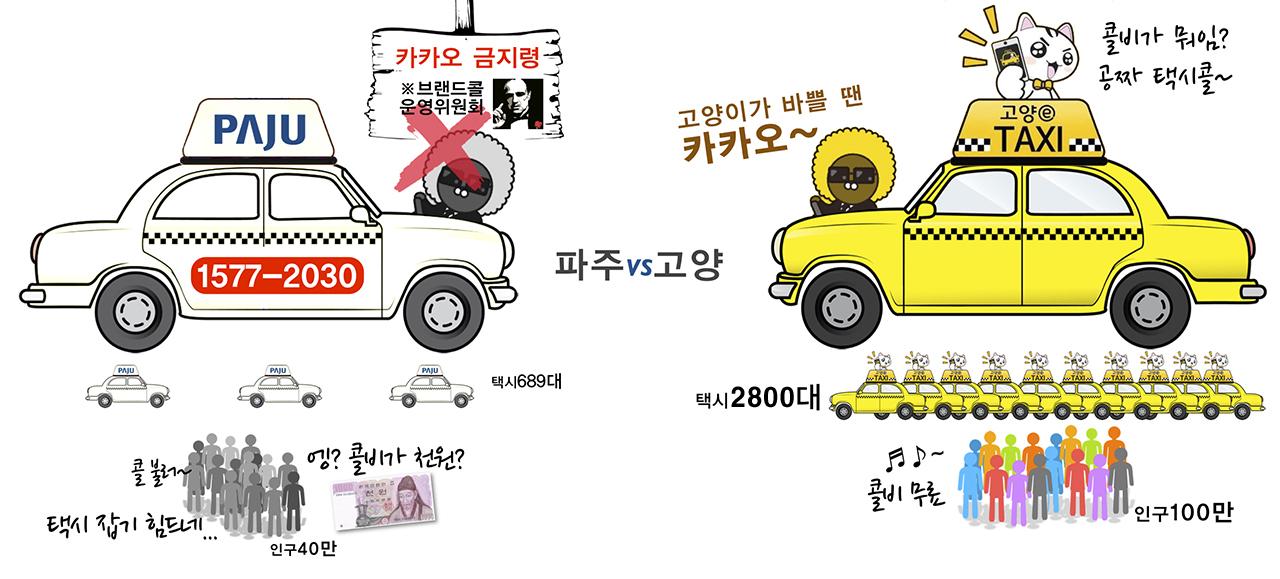 파주시와 고양시 택시 콜 서비스 운용 비교 파주시 브랜드콜은 콜비 1,000원을 받고, 고양e앱은 콜비가 없다. 파주시민은 인구 대비 턱없이 부족한 택시 대수로 인해 콜을 부르지 않으면 택시를 이용하기 어렵다.